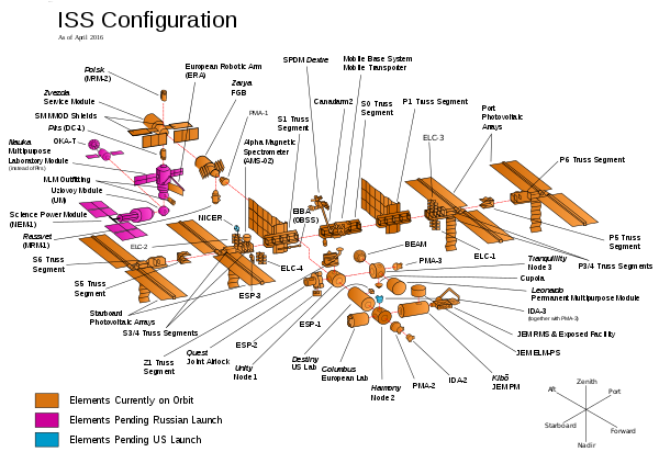 ISS_Configuration_as_of_August_2016.svg